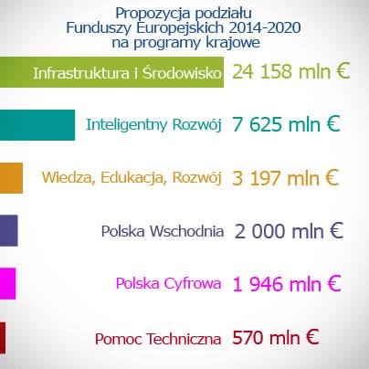 programy krajowe - polityka spójności