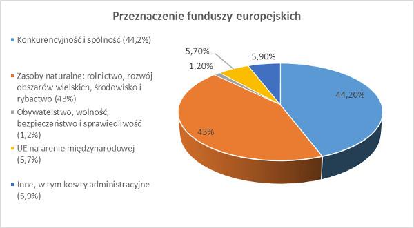 przeznaczenie fundusze europejskie
