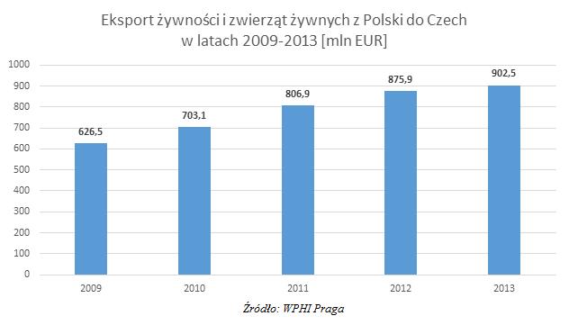 Eksport żywności do Czech