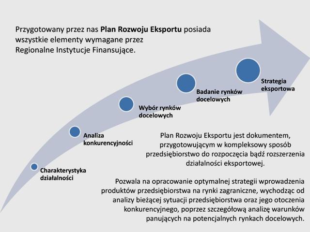 Struktura Planu Rozwoju Eksportu