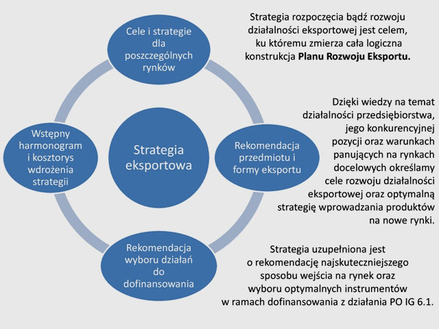 strategia-eksportowa